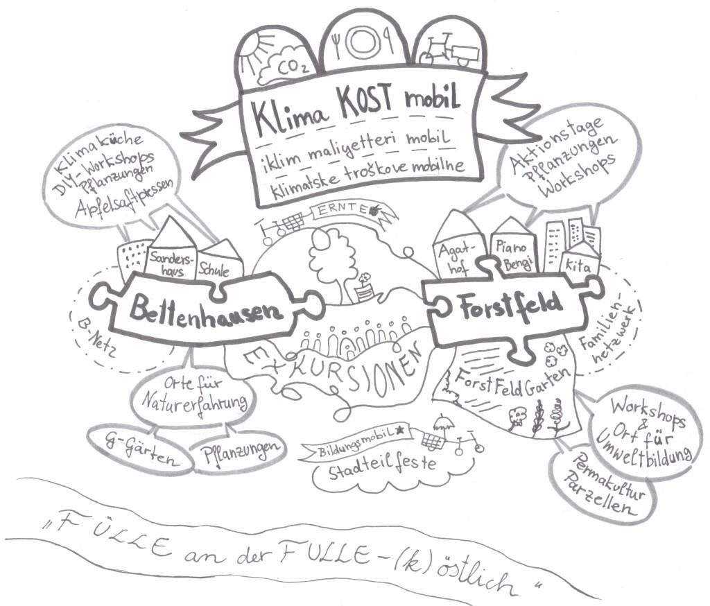 5. KMK-Projektvorhaben-Basis_f