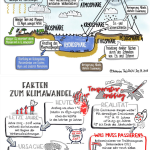 Sketchnotes - Scientists 4 Future_de_2Seiten